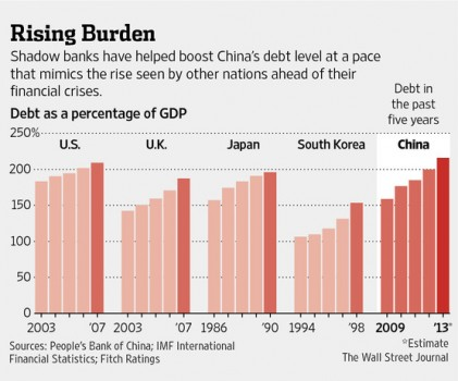 China debt level compared to crisis countries