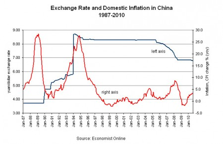 China-inflation-and-exchange-rate