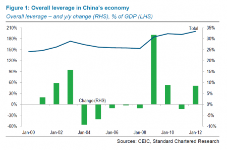 China overall leverage