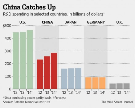 China rd spending compare