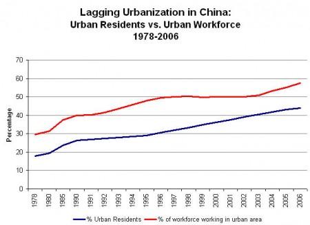 China urbanization gap