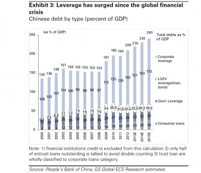 china debt break down