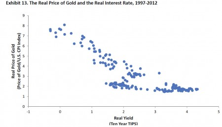 gold price and real interest rate