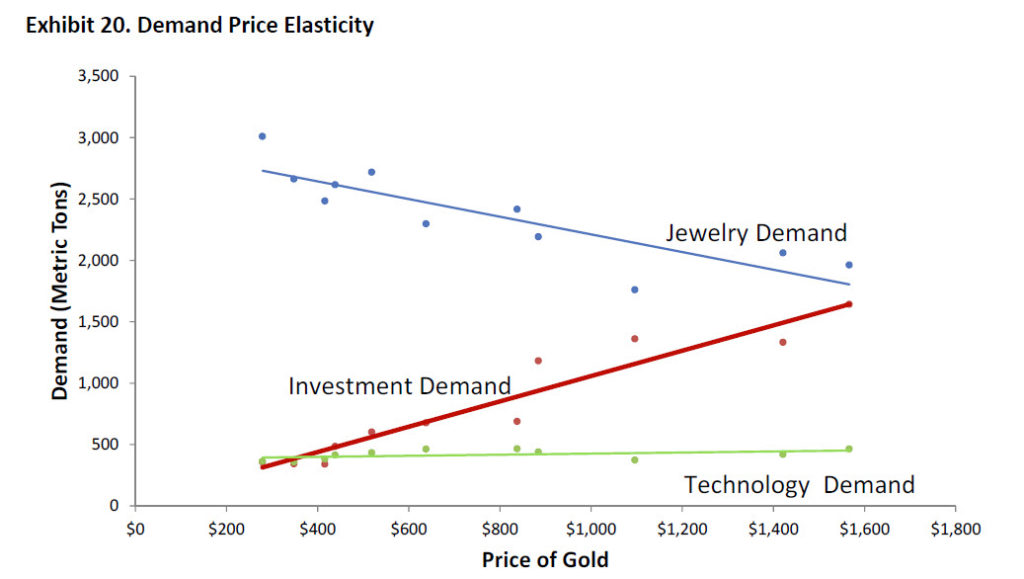 price elasticity of gold Bogus gold - brainstorming cake the price elasticity of golf according to this study, people are price-sensitive to golf (with an elasticity of 18) that.