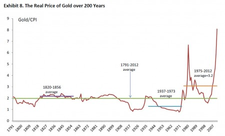 real price of gold 200 years