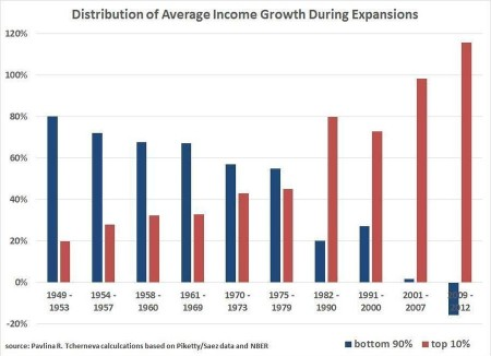 us income growth by income group 90 vs. 10