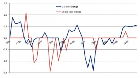 us-vs.-china-interest-rate-change